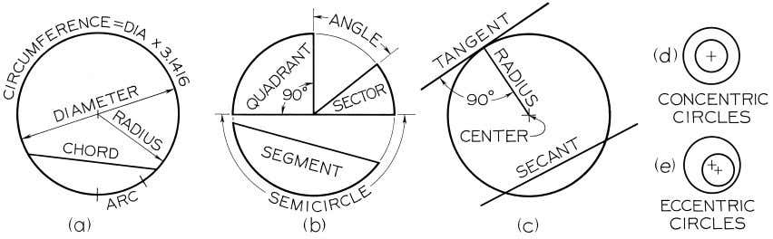 © 2003, Prentice-Hall, Inc. Giesecke Technical Drawing, 12e Figure 4-6 The Circle.