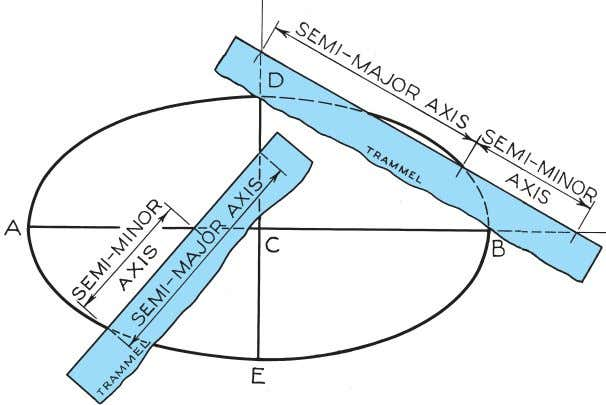 © 2003, Prentice-Hall, Inc. Giesecke Technical Drawing, 12e Figure 4-49 Drawing a Trammel Ellipse (§4.47).