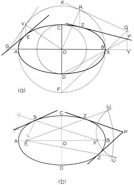 © 2003, Prentice-Hall, Inc. Giesecke Technical Drawing, 12e Figure 4-54 Tangents to an Ellipse (§4.52).