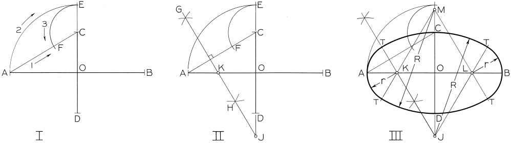 © 2003, Prentice-Hall, Inc. Giesecke Technical Drawing, 12e Figure 4-56 Drawing an Approximate Ellipse (§4.54).