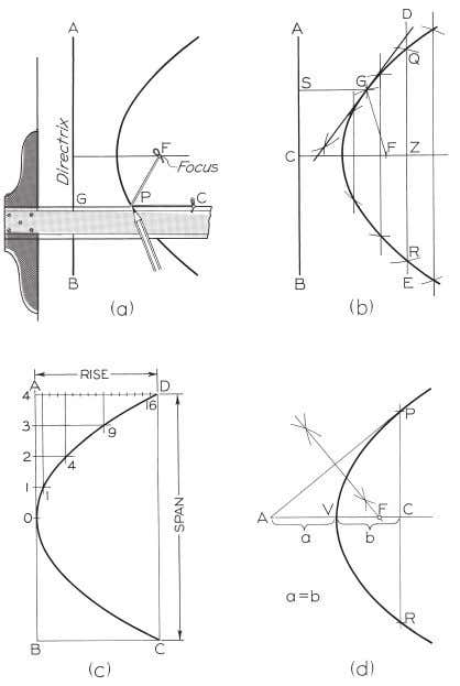 © 2003, Prentice-Hall, Inc. Giesecke Technical Drawing, 12e Figure 4-57 Drawing a Parabola (§4.55).