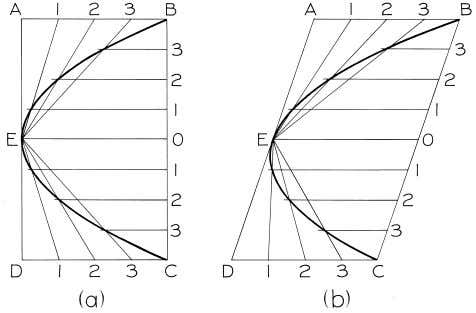 © 2003, Prentice-Hall, Inc. Giesecke Technical Drawing, 12e Figure 4-58 Drawing a Parabola (§4.55).