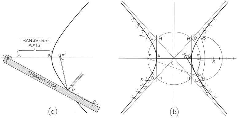 © 2003, Prentice-Hall, Inc. Giesecke Technical Drawing, 12e Figure 4-60 Drawing a Hyperbola (§4.57).