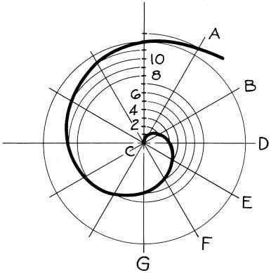 © 2003, Prentice-Hall, Inc. Giesecke Technical Drawing, 12e Figure 4-62 Spiral of Archimedes (§4.59).
