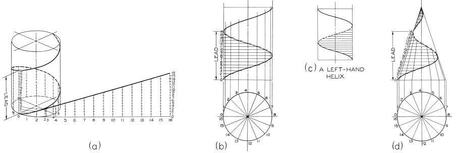 © 2003, Prentice-Hall, Inc. Giesecke Technical Drawing, 12e Figure 4-63 Helix (§4.60).