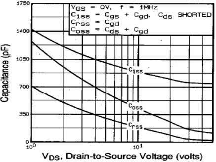 On Resistance Variation vs. Drain Current and Gate Voltage Fig 5. Capacitance Characteristics (Non-Repetitive) Fig 2.