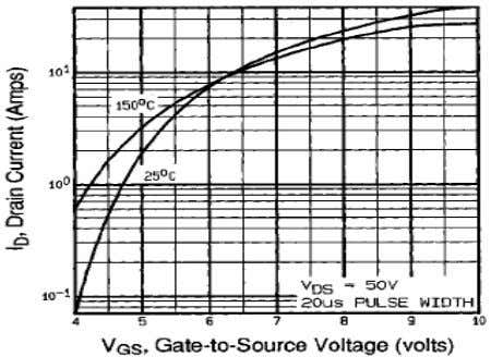 Voltage Fig 5. Capacitance Characteristics (Non-Repetitive) Fig 2. Transfer Characteristics 1 10 150 25 0 10