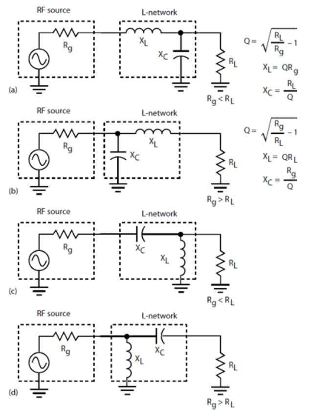 Back to Basics: Impedance Matching (Part 2) Page 2 of 9 1. There are four basic