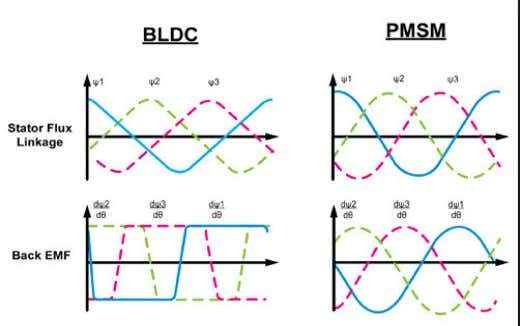 the phase back EMF waveforms of both PMS and BLDC motors Figure 1: PMSM and BLDCM