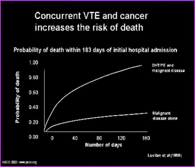 adversely adversely affect affect outcome? outcome? ProbabilityProbability ofof deathdeath withinwithin 183183