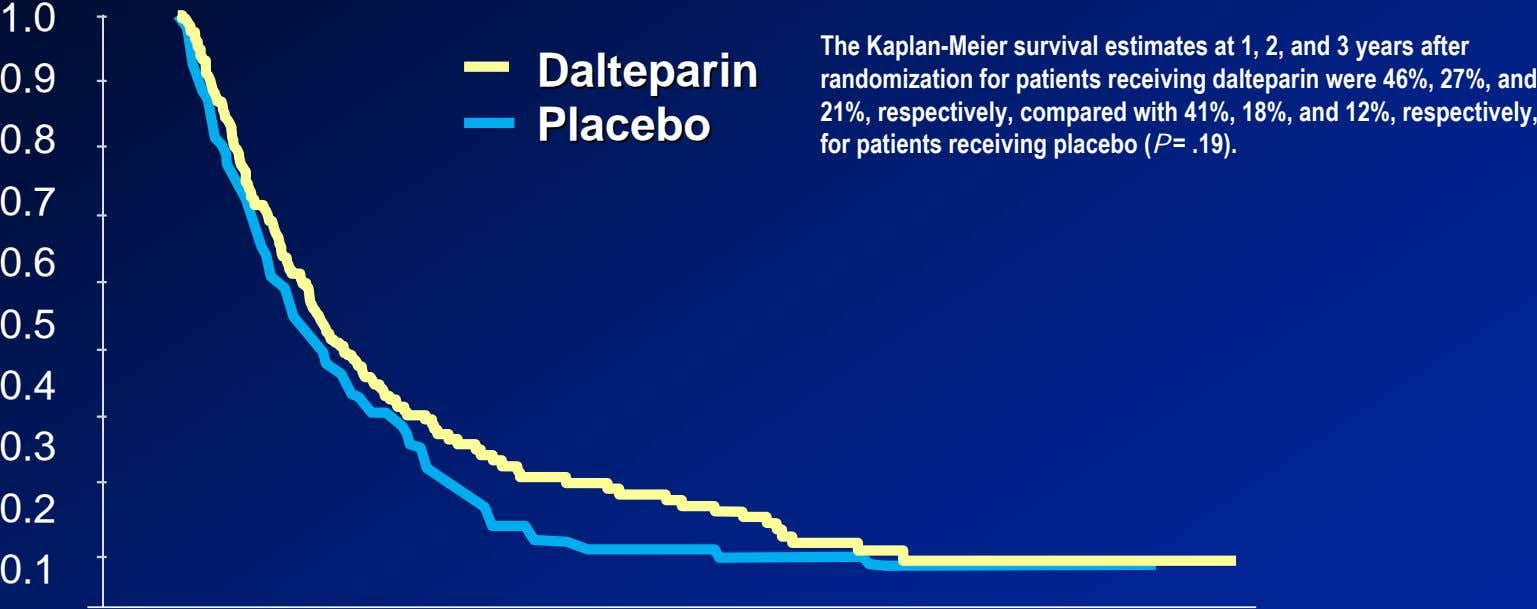 1.0 0.9 DalteparinDalteparin PlaceboPlacebo 0.8 The Kaplan-Meier survival estimates at 1, 2, and 3 years
