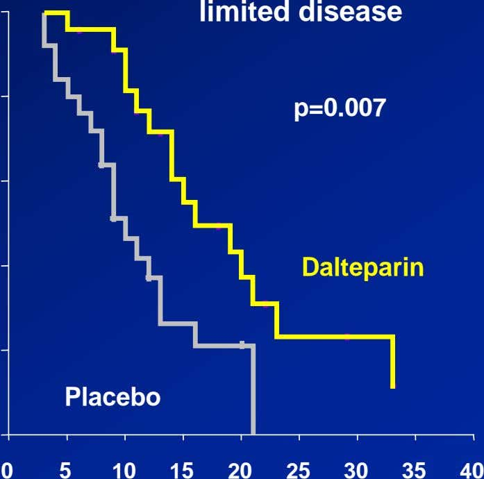 limited disease p=0.007 Dalteparin Placebo 0 5 10 15 20 25 30 35 40