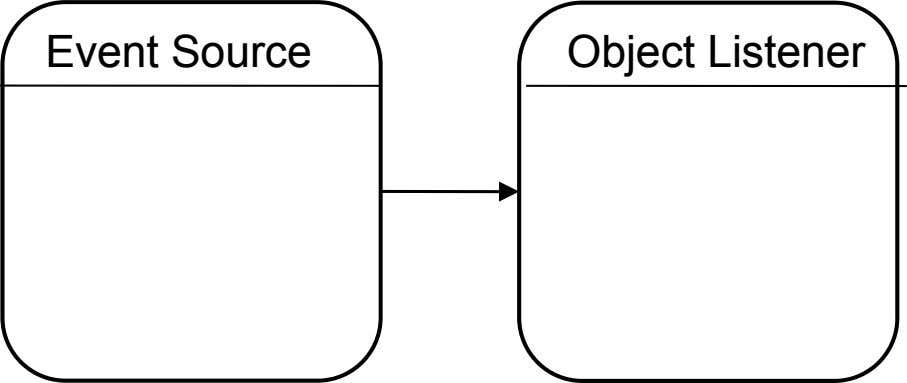 Event Source Object Listener