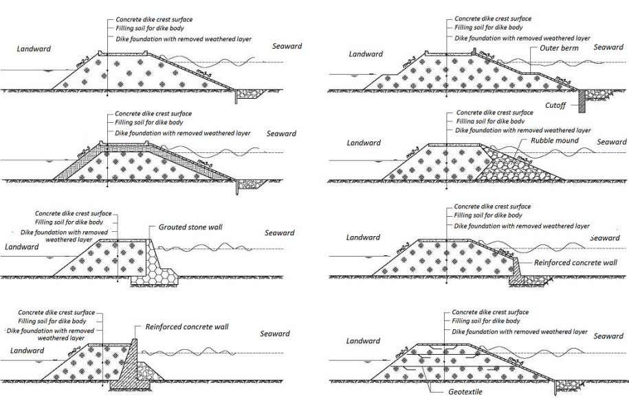 14TCN… Figure 5.1 . Types of sea dike cross sections and material arrangement alternatives - Sloping
