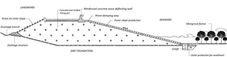 of sea dike cross section design include: crest level, cross Figure 5.2 Diagram of a sea
