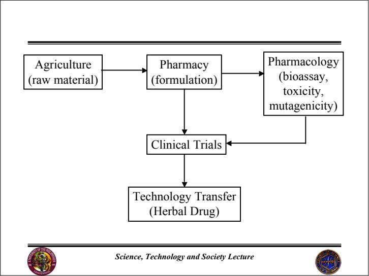 Pharmacology Agriculture Pharmacy (bioassay, (raw material) (formulation) toxicity, mutagenicity) Clinical Trials
