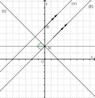 graph to construct the equations of the traced lines: 9 th Grade. Mathematics W.S-8. Equation of