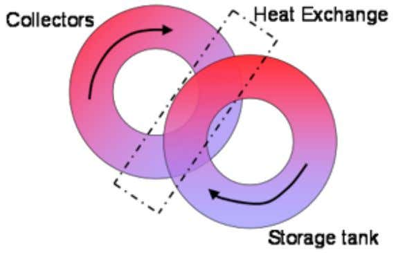 to one side of a heat exchanger. The second loop circulates, either by forced circulation with