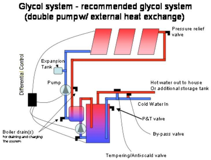Guide to Selecting & Installing a Solar Hot Water Heater ! Heat exchangers; Many companies will