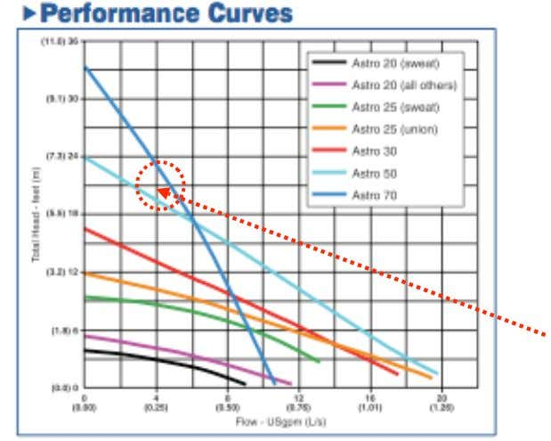 curve for the Armstrong Astro series pumps looks like this. This graph shows that an Astro