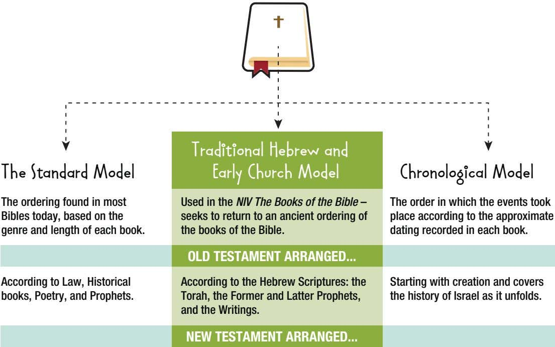 The Standard Model Traditional Hebrew and Early Church Model Chronological Model The ordering found in
