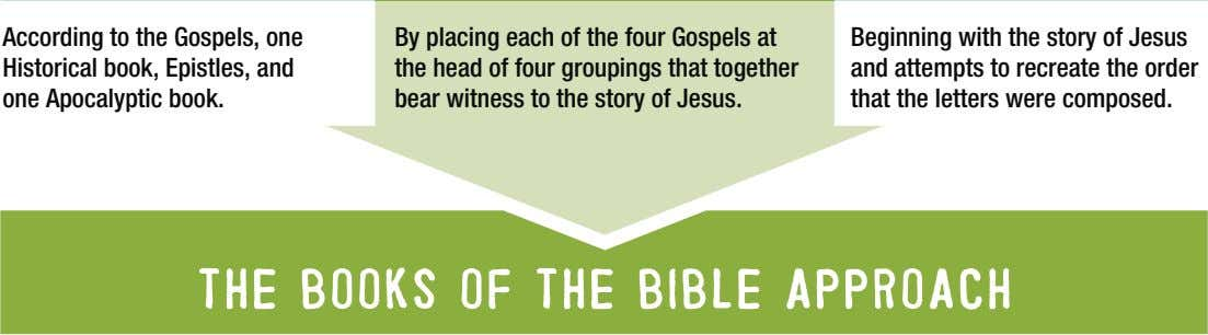 According to the Gospels, one Historical book, Epistles, and one Apocalyptic book. By placing each
