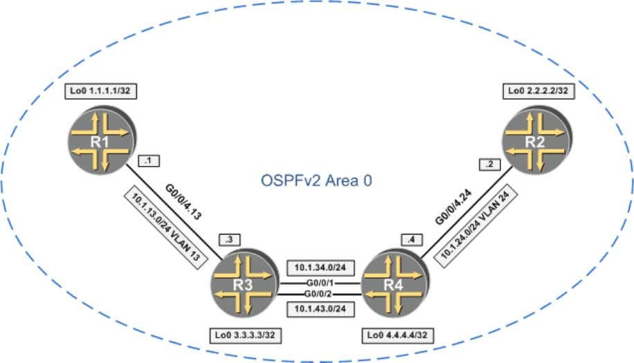 – version 1.1 (2016) JNCIE-SP workbook: Chapter 2: IGP Part 2: Single-area OSPFv2 Initial configs :
