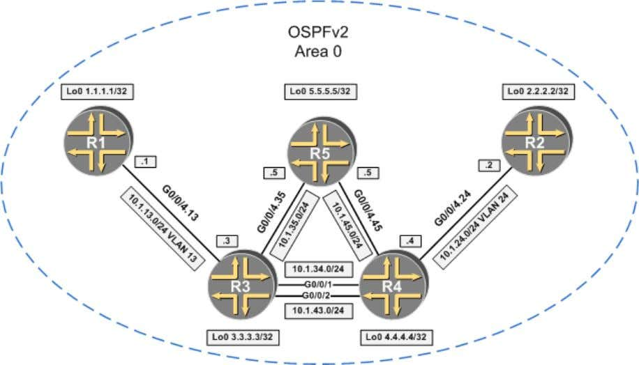 – version 1.1 (2016) JNCIE-SP workbook: Chapter 3: MPLS Part 2. LDP Initial configurations: OSPFv2-baseline 38