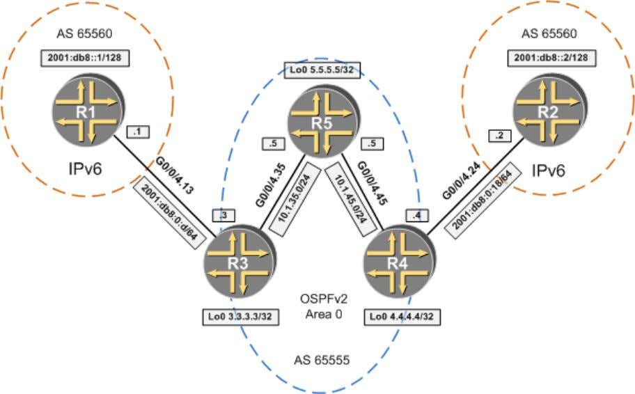 BGP Part 3. IPv6 Tunneling Initial configurations: Part 3 Task 4.14: IPv6 Tunneling through IPv4/MPLS Cloud