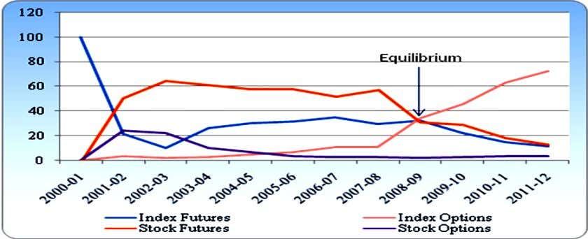 9 Share of Equity Derivatives Products in Percent at NSE Source: From Table 1, 2, 3