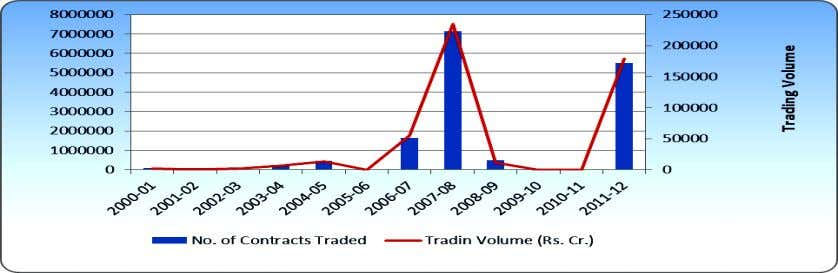 2320- 0901 Figure 11 Business Growth of Index Futures at BSE Source: From Table 11 The