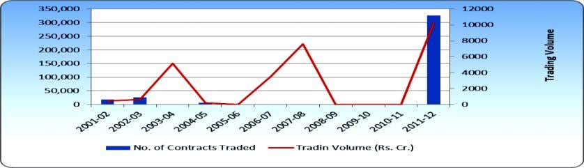 2320- 0901 Figure 12 Business Growth of Stock Futures at BSE Source: From Table 12 The