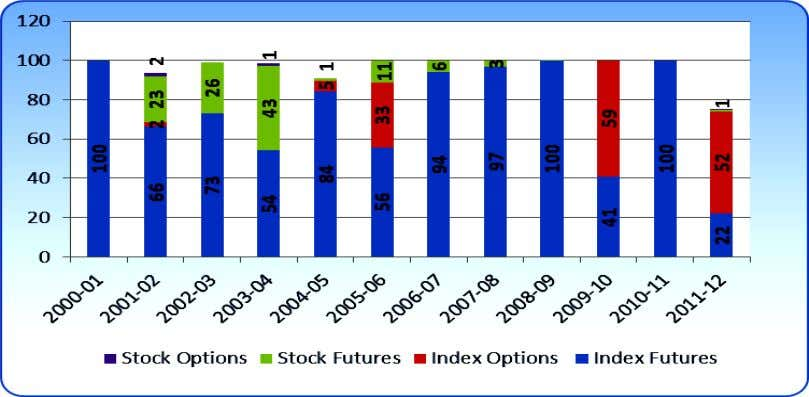 in Total Turnover of Equity Derivatives Product (%) at BSE Source: Source: From Table 11, 12,