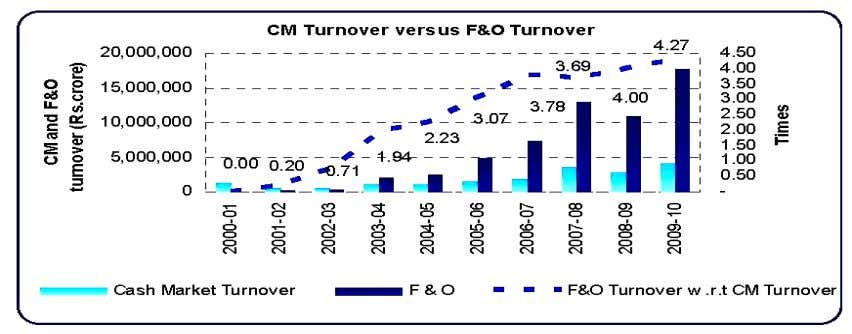 Figure 19 Turnover of Cash and Derivatives Segment in India Source : Rashmit Kohli (May 2010),