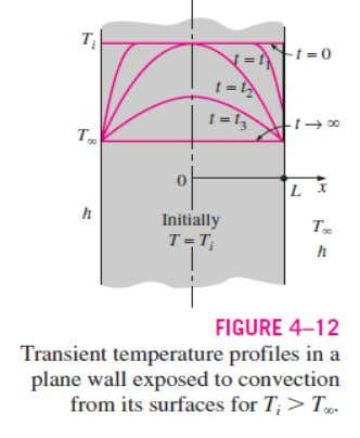 Unsteady state heat transfer 44