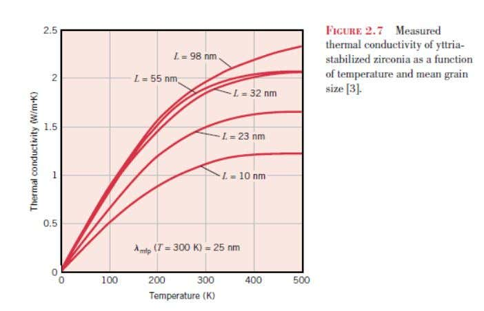 Thermal conductivity: Solids