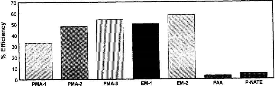 (1999) 63–74 Fig. 4. Inhibition of magnesium hydroxide. Fig. 5. Dispersion of mixed calcium carbonate and