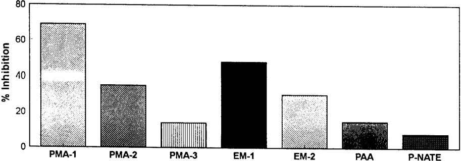 S. Patel, M.A. Finan / Desalination 124 (1999) 63–74 7 1 Fig. 6. Inhibition of calcium
