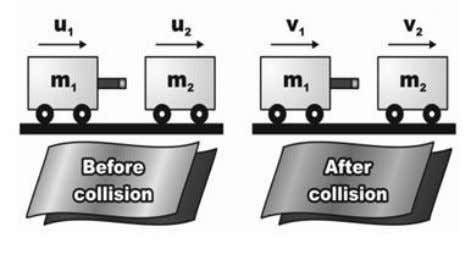 Momentum   Elastic Collision Inelastic collision ƒ Both objects move ƒ The two objects ƒ Momentum