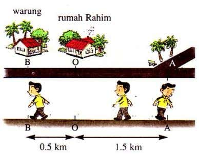 (a) What is the distance travelled by Amirul and his displacement from his house?