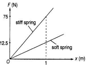 elastic limit, the spring Force constant of the spring, k The force required to produce one