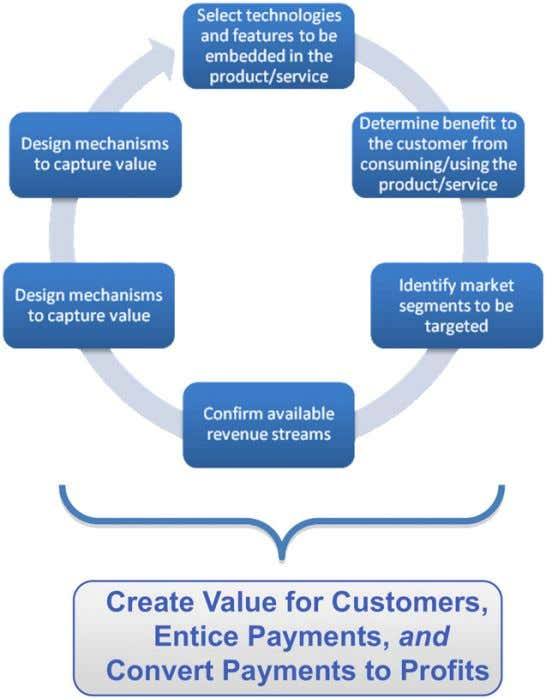 about customers, the behavior of revenues and costs, the Figure 1. Elements of business model design