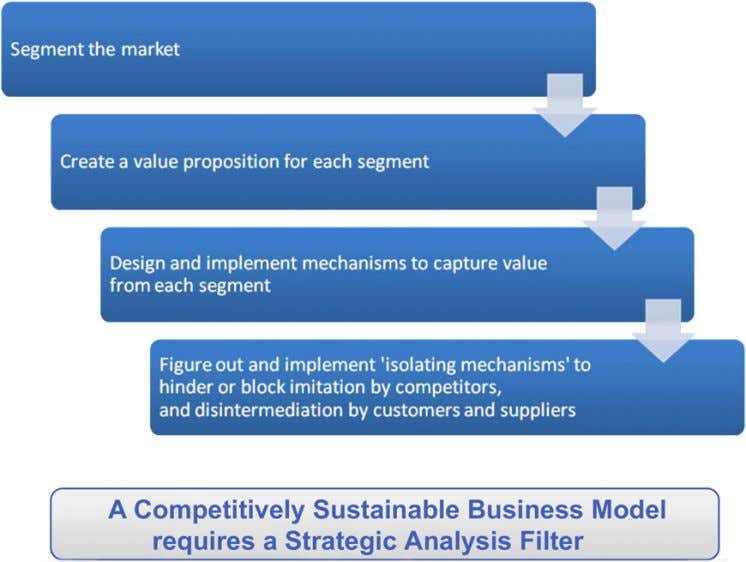Figure 2. Steps to achieve sustainable business models copying its basic core 'idea'. What then