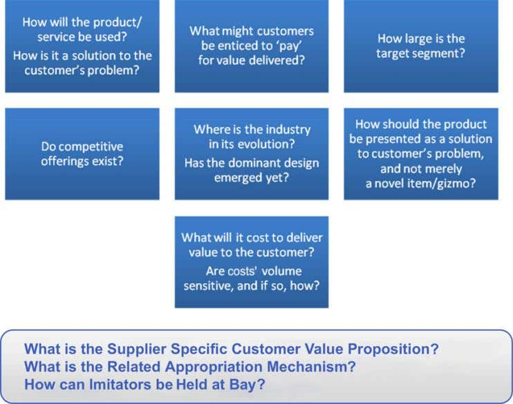 Figure 3. Questions to ask about a (provisional) business model model (whereby periodic updates would
