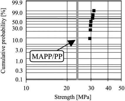 of BFEC was not high enough for actual uses if the bamboo Fig. 7. Strength distribution
