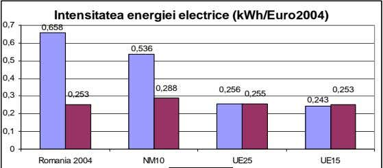 Intensitatea energiei electrice (kWh/Euro2004) 0,7 0,658 0,6 0,536 0,5 0,4 0,288 0,256 0,253 0,3 0,253