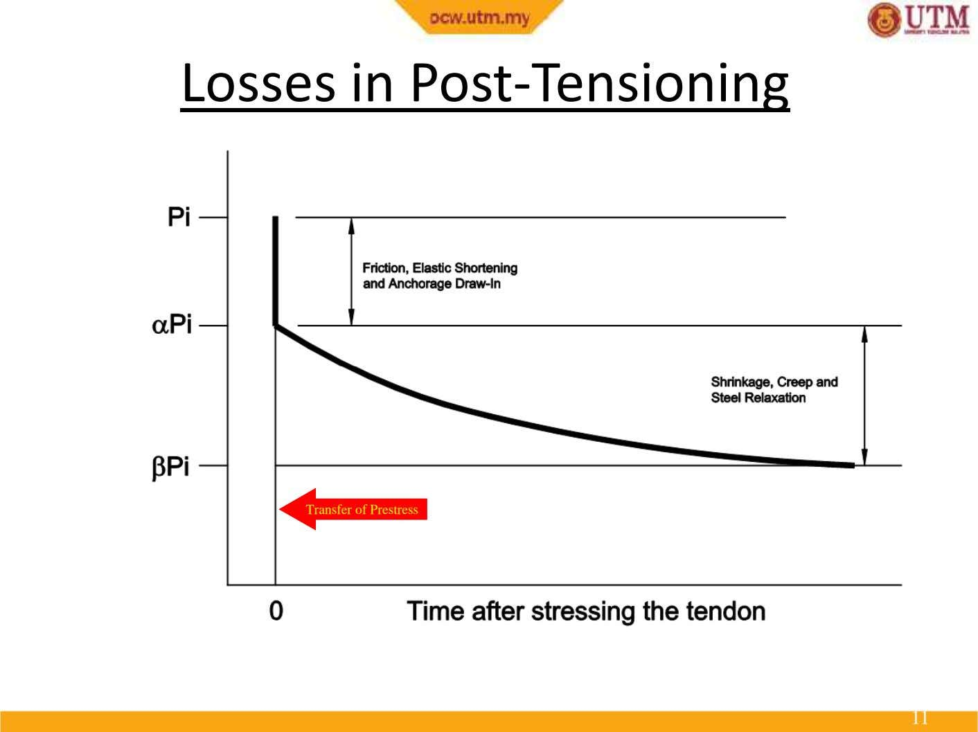 Losses in LossesPost-Tensioningin Post-Tensioning Transfer of Prestress 11 11