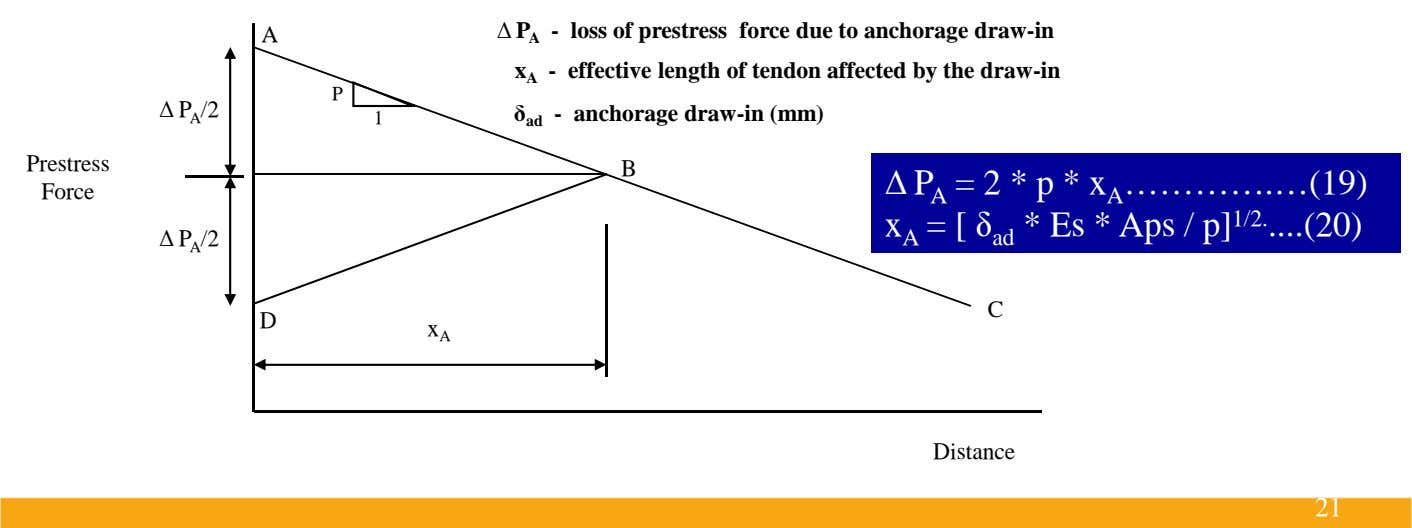 A ∆ P A - loss of prestress force due to anchorage draw-in x A