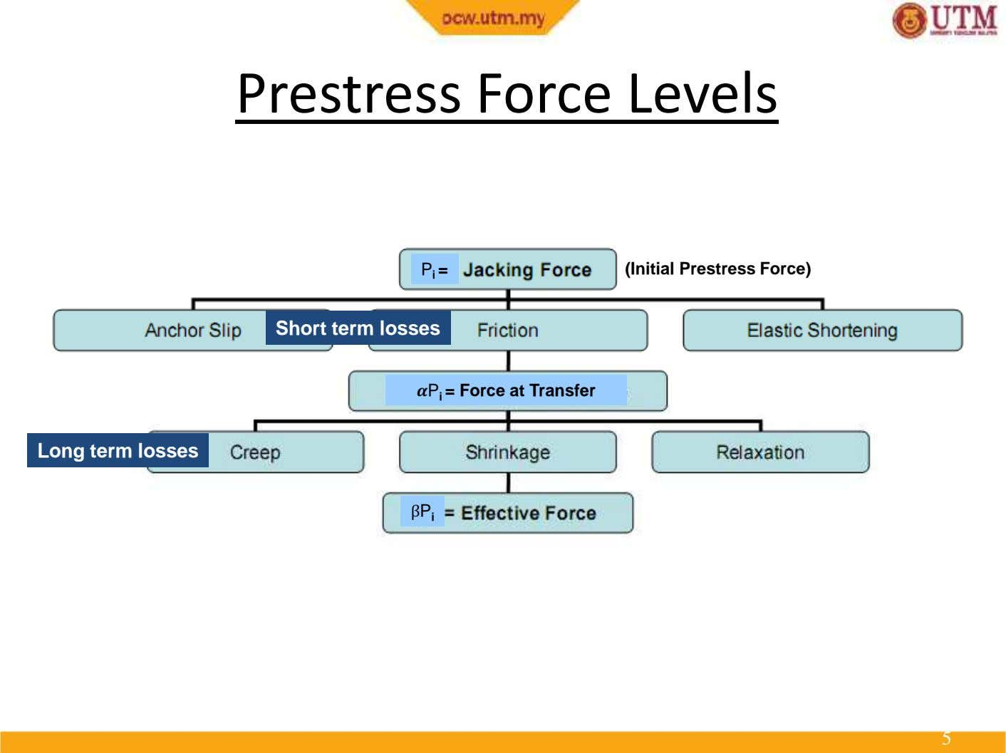 Prestress Force Levels P i = (Initial Prestress Force) Short term losses P i =