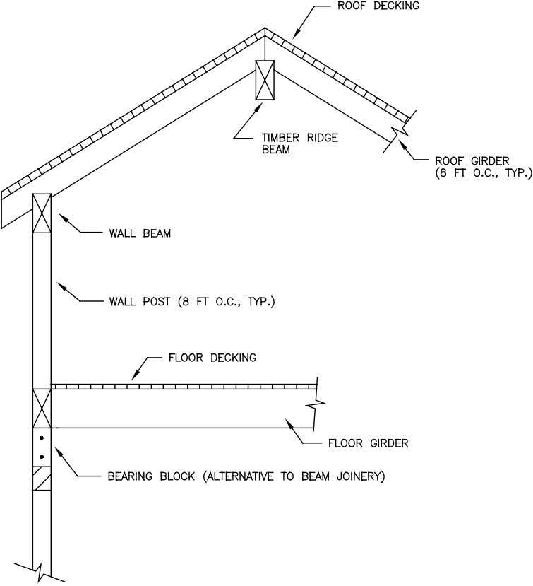 of Residential Construction FIGURE 1.1a Post-and-Beam Construction (Historical) 1-2 Residential Structural Design Guide